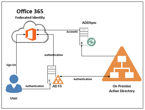 Active Directory Federation Service (ADFS) Design